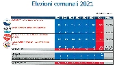 https://www.lacicala.org/immagini_news/08-10-2021/risultati-elezioni-amministrative-a-genazzano-2021-100.jpg