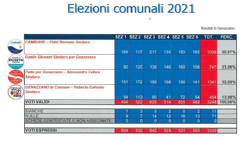 https://www.lacicala.org/immagini_news/08-10-2021/risultati-elezioni-amministrative-a-genazzano-2021-600.jpg